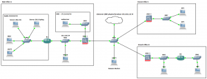 CCNAS - Implementing Cisco Network Security Lab