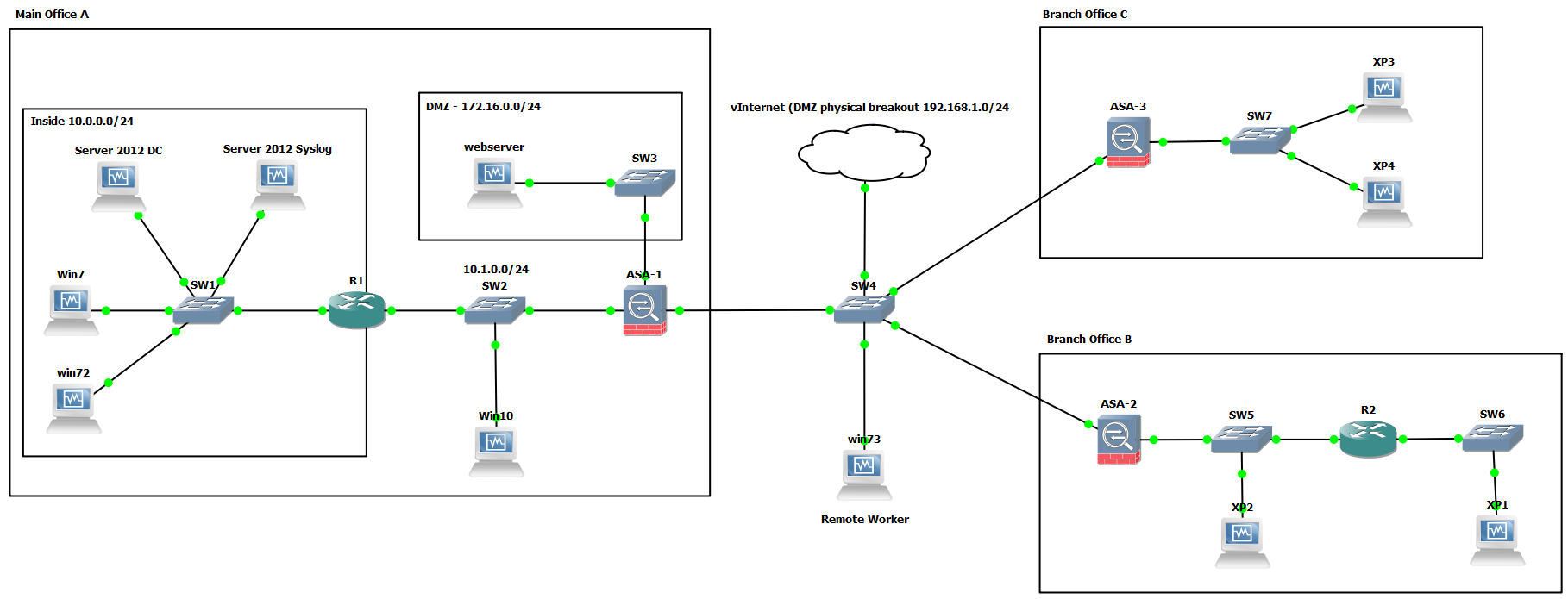 CCNA Security - Implementing Cisco Network Security Lab