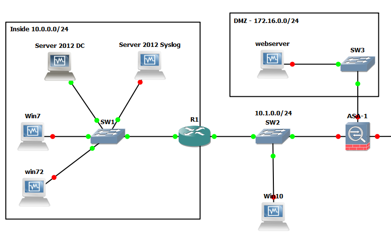 Cisco AAA Authentication with RADIUS against Active Directory GNS3 Topology