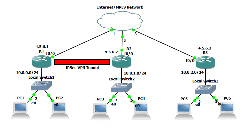 Configuring Ipsec Site To Site Vpn Tunnels
