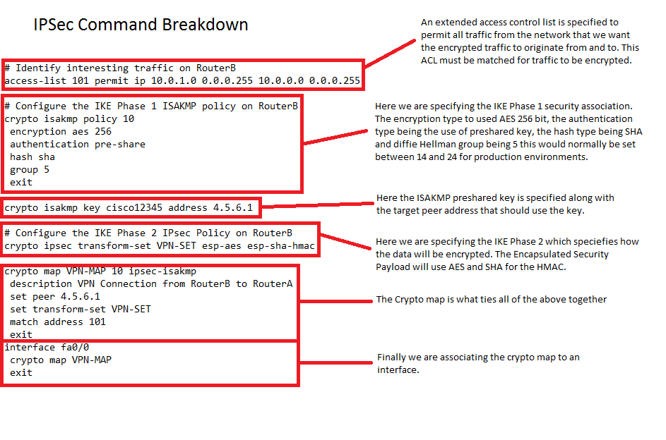 ipsec command breakdown