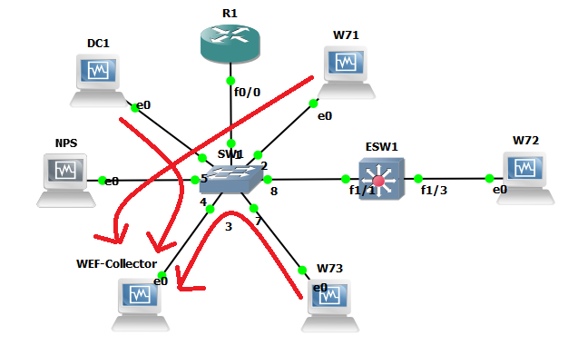 WEF LAB Network Diagram