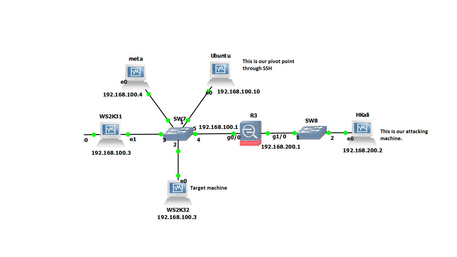 Labs Projects Archives It On The Couch Pam1 Relay Wiring Diagram Scenario A Picture Paints Thousand Words Essential Our Hkali Machine Is Outside Ubuntu Server In Internal Dmz This Going To