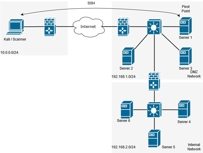 Networking Pivoting via SSH